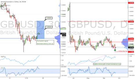 GBPUSD: GBPUSD: Showing the first bullish signals