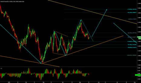 GBPUSD: GBPUSD - Buying the breakout is the good idea