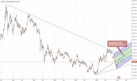 XAUUSD: Is Gold Just Beginning A Super Bull Market?