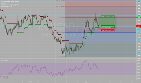 EURCAD: EURCAD test of previous support