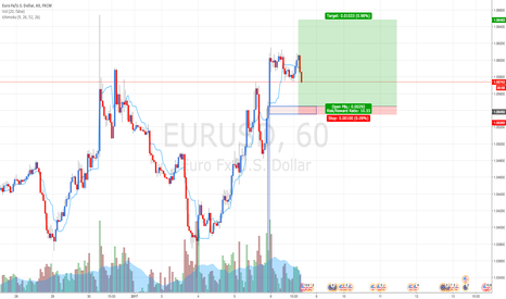 EURUSD: EURUSD: Tonights NFP idea. Buying at fresh demand level