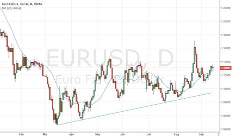 EURUSD: EURUSD Short term Uptrend