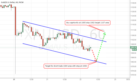 XAUUSD: Gold Short Term Forecast at 0900 GMT July 22nd 2015
