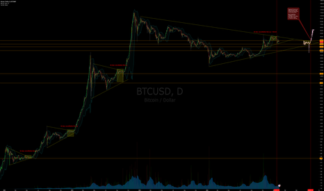 BTCUSD: Predictive Analysis of the Next Megabull Cycle at Halving 2016