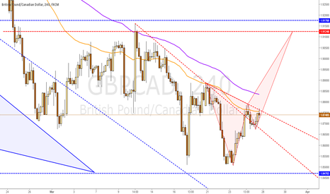GBPCAD: GBPCAD bearish crab