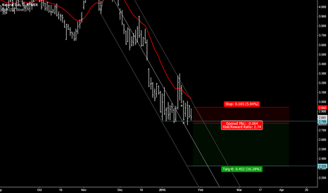 NGH2015: NATGAS trend-following trade