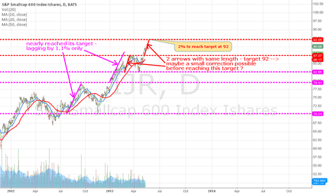 IJR: IJR - 2% to reach target at 92