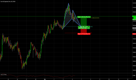EURJPY: Potential Bullish Bat Pattern EURJPY 1hr Chart