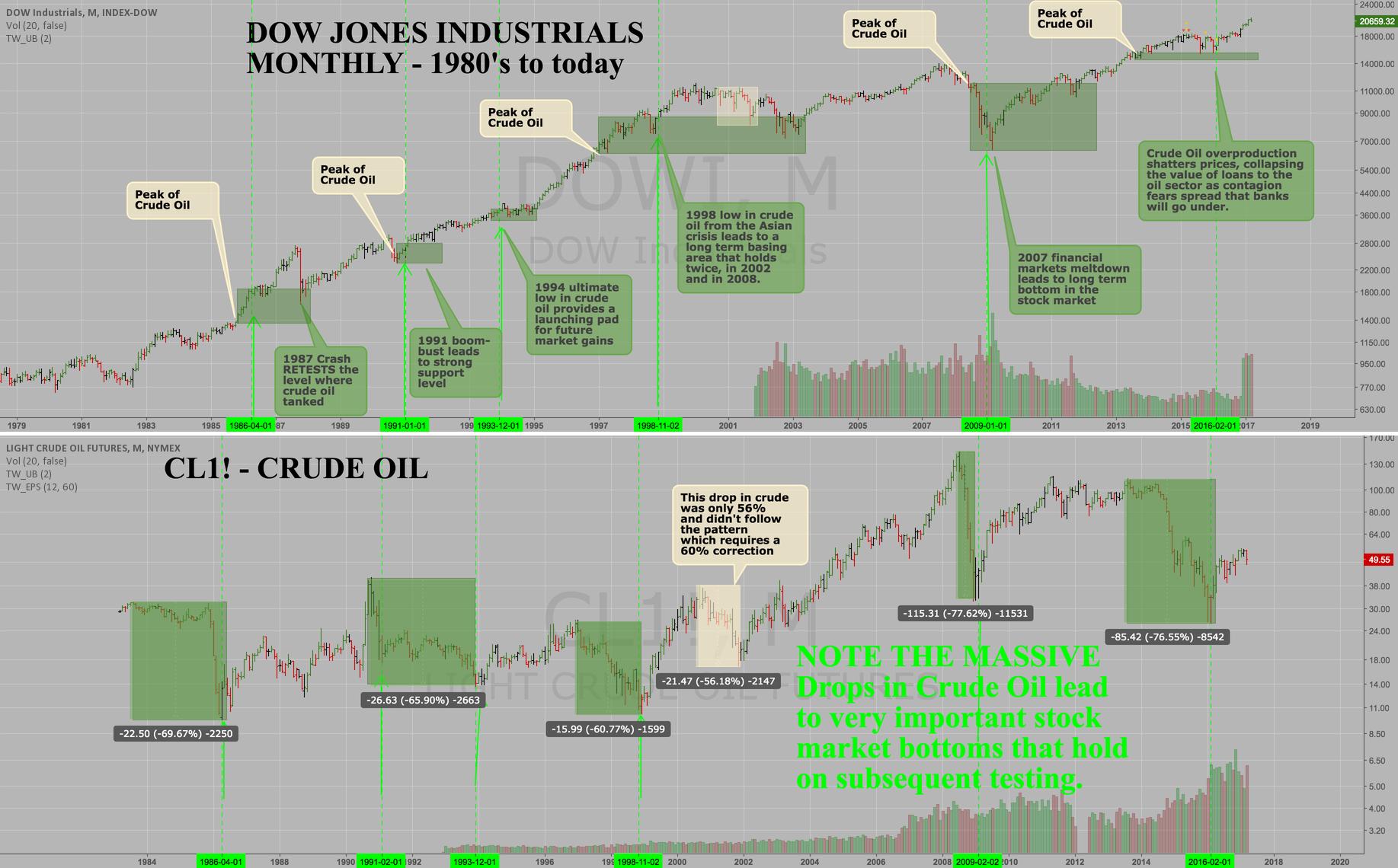 When Crude Oil Tumbles 60%... stocks go UP.