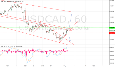 USDCAD: USD CAD long over 1.22100?