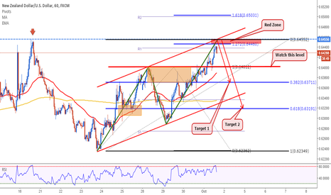 NZDUSD: NZDUSD: Trade of the Week!