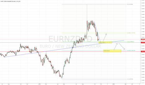 EURNZD: Waiting for longs and ranges