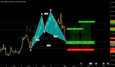 NZDUSD: Bullish Cypher Pattern NZDUSD 1HR - Journal 025