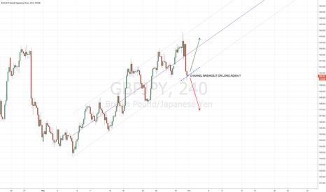 GBPJPY: GBPJPY approaching lower channel trendline