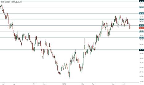 RRC: RRC trading range