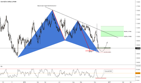 EURUSD: EUR/USD a year long Gartley pattern about to complete!