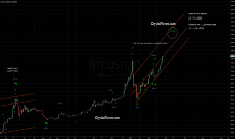 BTCUSD: BTC / USD Elliott Wave Count Update - Feb 23, 2017