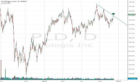 PLD: Prologis Breakout trendline