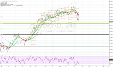 USDCAD: oversold with divergence and corellation