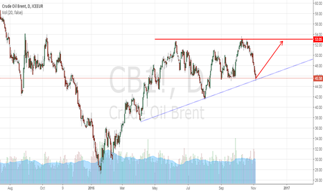 CB1!: Crude oil will rebound soon on its ascending support