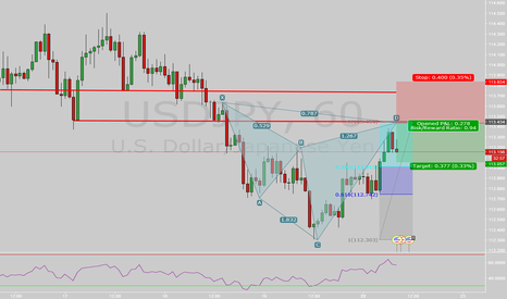 USDJPY: USDJPY 1h Bear Cypher with Structure