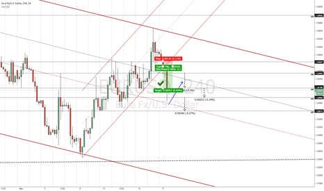 EURUSD: EURUSD: Corrective Action (Follow Up)