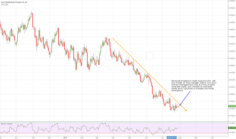EURGBP: Reversal breakout trade on EURGBP
