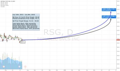 RSG: The QA Top 50 - #42 RSG