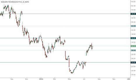 STX: STX trading range