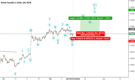 GBPUSD: Possible Wave 3 to follow completion of Wave 2 (ZigZag)