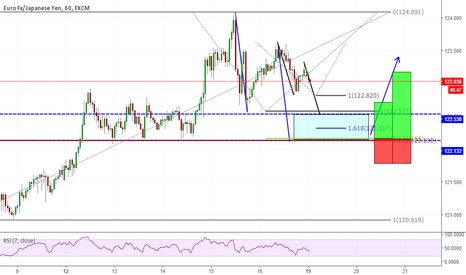 EURJPY: EURJPY Fibonacci confluence at support level