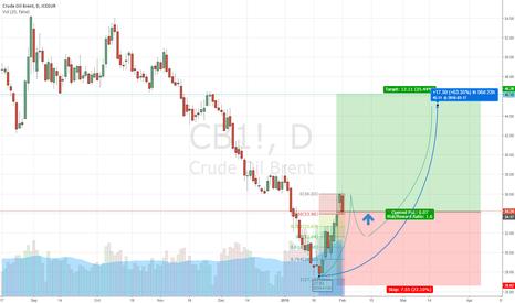CB1!: Oil Rebound into $40s