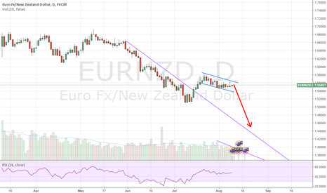 EURNZD: Sell EUR/NZD