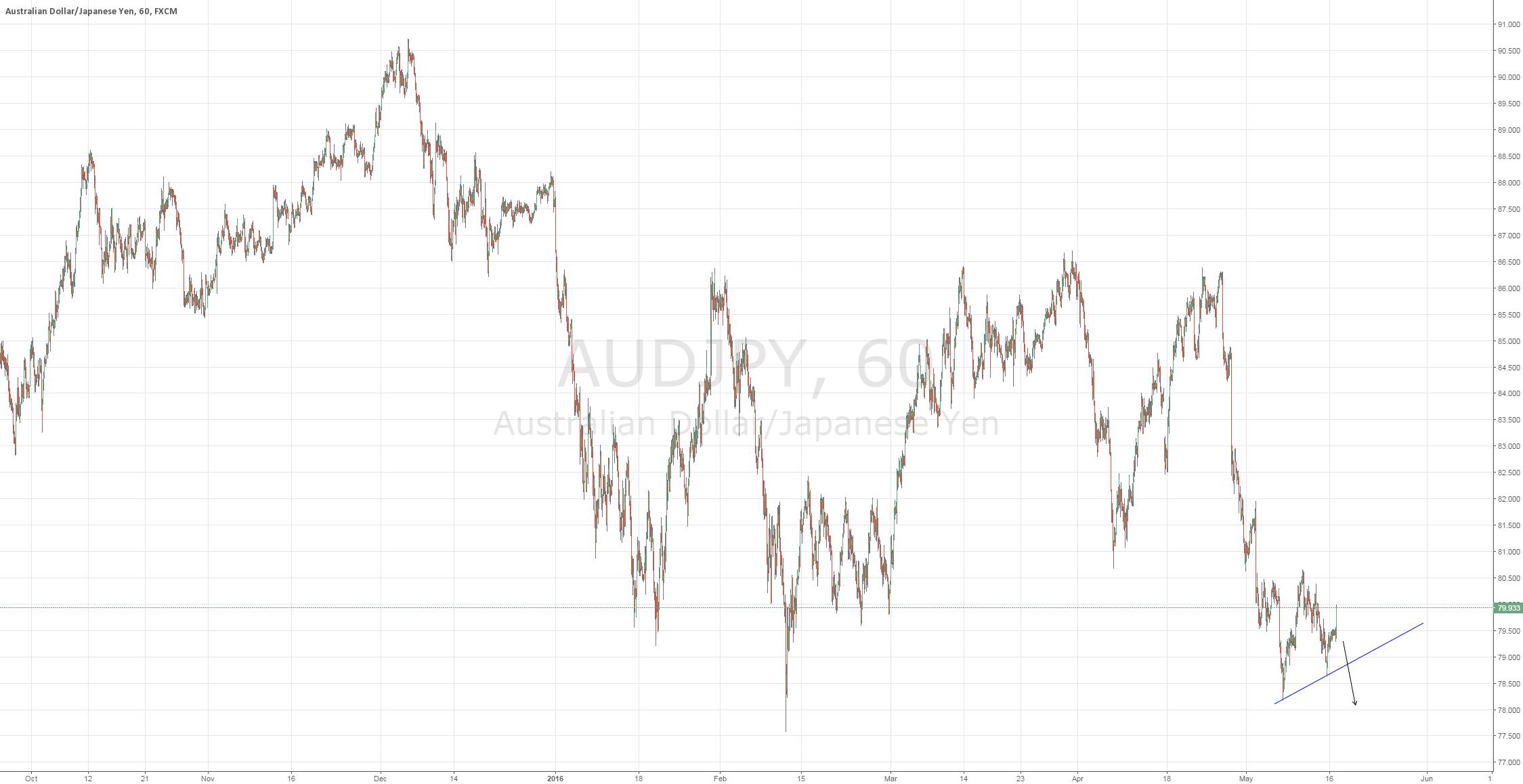 AUDJPY Potential Short Signal