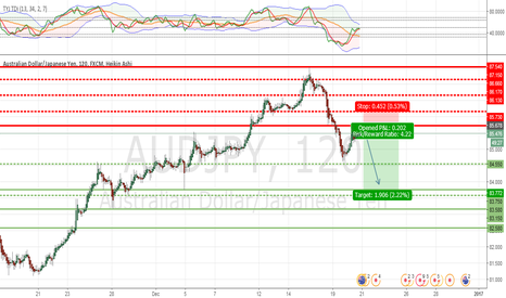 AUDJPY: AUDJPY Short from key level
