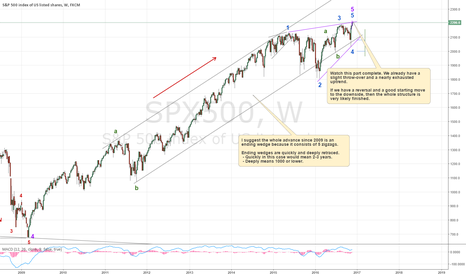 SPX500: Is SPX forming an ending wedge?