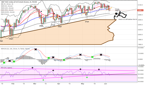 SPX500: DOWN CONTINUATION