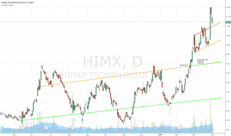 HIMX: Himax is way overbought