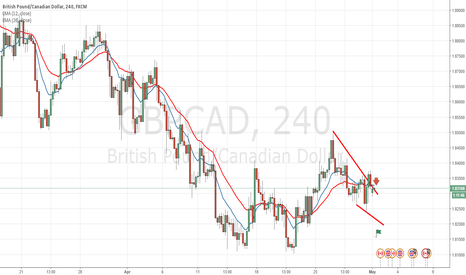 GBPCAD: Gbpcad Short Pressure Is Seen Clearly