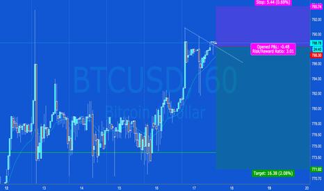 BTCUSD: BTCUSD 1H Chart - Bear Triangle Top