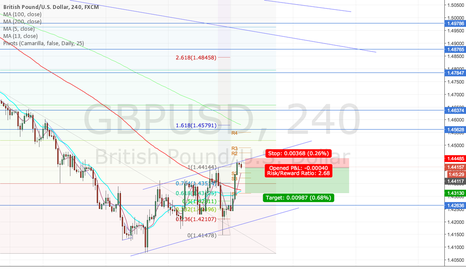 GBPUSD: GBPUSD Short top of consolidation channel