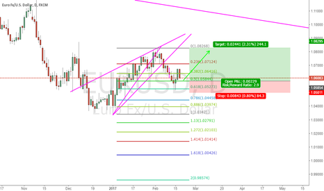 EURUSD: Check If this may happen or not
