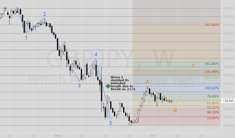 GBPJPY: GBPJPY Elliott Wave cycles on the weekly.