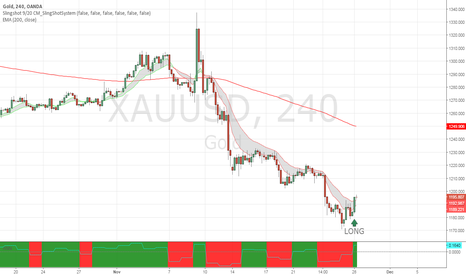 XAUUSD: Reversal trade on oversold GOLD