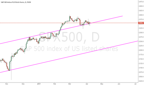 SPX500: Check Support Of SPX