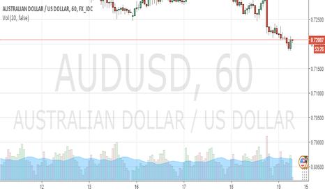 AUDUSD: Price Movements