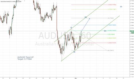 AUDUSD: AUDUSD UP Trend