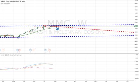 MMC: I believe MMC is a Short