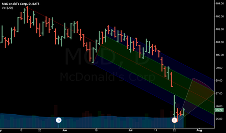 MCD: MCD bounce target of 97.00