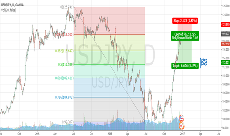 USDJPY: USDJPY my view- TWO SCENARIOS ,BOTH BEARISH